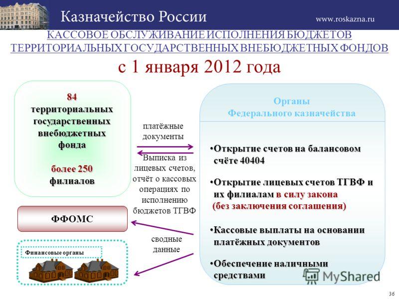 36 Выписка из лицевых счетов, отчёт о кассовых операциях по исполнению бюджетов ТГВФ КАССОВОЕ ОБСЛУЖИВАНИЕ ИСПОЛНЕНИЯ БЮДЖЕТОВ ТЕРРИТОРИАЛЬНЫХ ГОСУДАРСТВЕННЫХ ВНЕБЮДЖЕТНЫХ ФОНДОВ с 1 января 2012 года 84 территориальных государственных внебюджетных фо