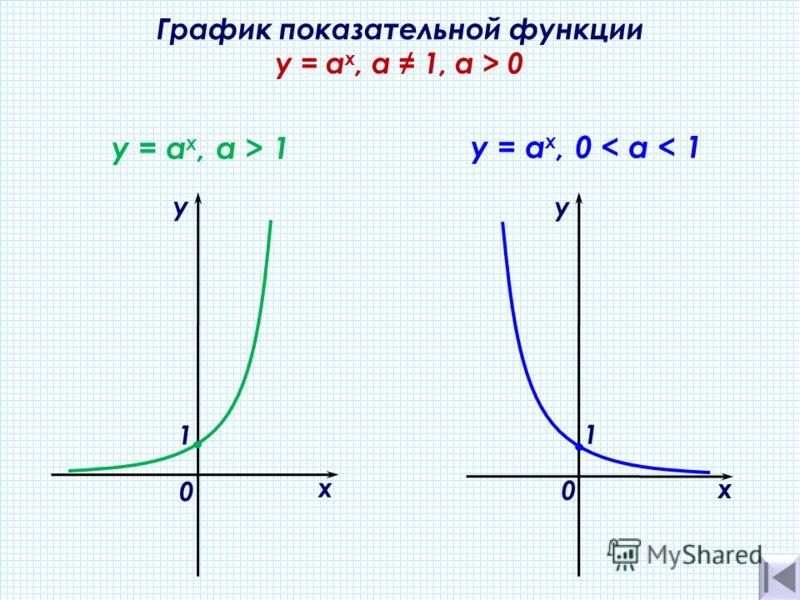 График показательной функции y = а х, а 1, a > 0 х у 0 y = а х, а > 1 1. y = а х, 0 < а < 1 х у 0 1