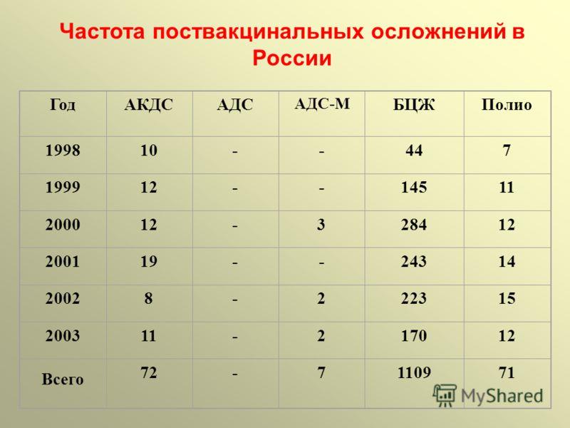 ГодАКДСАДС АДС-М БЦЖПолио 199810--447 199912--14511 200012-328412 200119--24314 20028-222315 200311-217012 Всего 72-7110971 Частота поствакцинальных осложнений в России