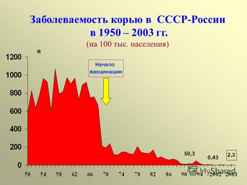 Заболеваемость корью в СССР-России в 1950 – 2003 гг. (на 100 тыс. населения) n 2,3 Начало вакцинации 50,3 0,43