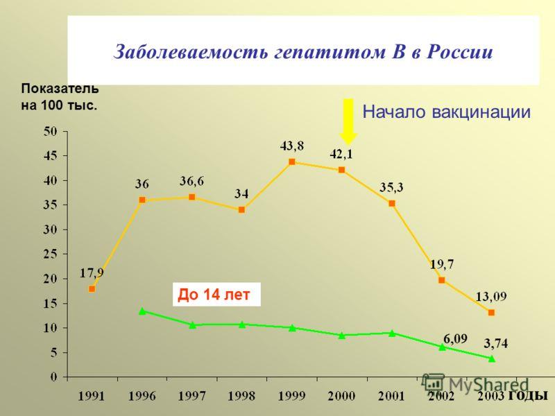 Заболеваемость гепатитом В в России годы Показатель на 100 тыс. До 14 лет Начало вакцинации 3,74 6,09