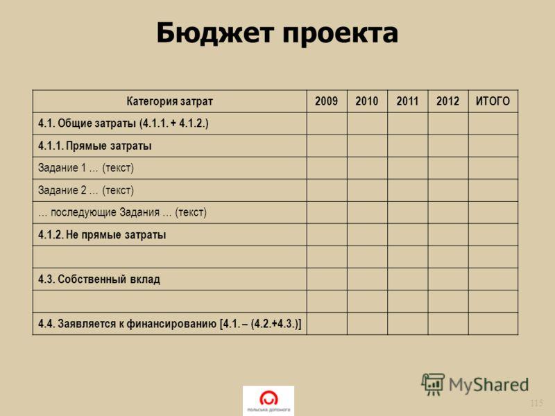 Бюджет проекта 115 Категория затрат2009201020112012ИТОГО 4.1. Общие затраты (4.1.1. + 4.1.2.) 4.1.1. Прямые затраты Задание 1 … (текст) Задание 2 … (текст) … последующие Задания … (текст) 4.1.2. Не прямые затраты 4.3. Собственный вклад 4.4. Заявляетс