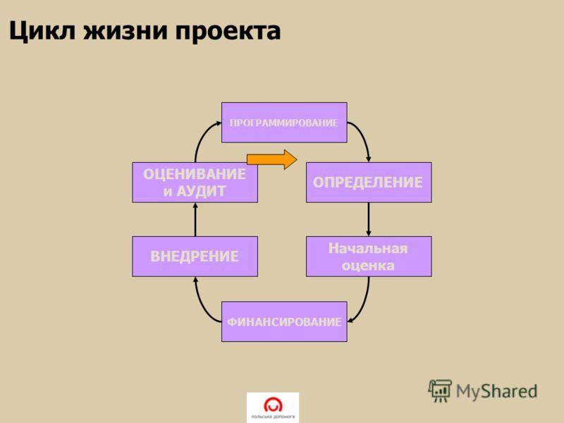 ПРОГРАММИРОВАНИЕ ОЦЕНИВАНИЕ и АУДИТ ВНЕДРЕНИЕ ФИНАНСИРОВАНИЕ ОПРЕДЕЛЕНИЕ Начальная оценка Цикл жизни проекта