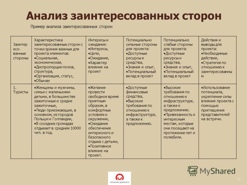 40 Пример анализа заинтересованных сторон Заинтер есо- ванные стороны Характеристика заинтересованных сторон с точки зрения важных для проекта элементов: Социальная, экономическая, Диспропорции полов, структура, Организация, статус, Обычаи Интересы и