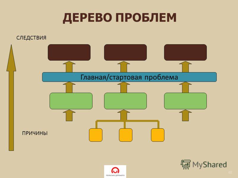 48 Главная/стартовая проблема ПРИЧИНЫ СЛЕДСТВИЯ ДЕРЕВО ПРОБЛЕМ