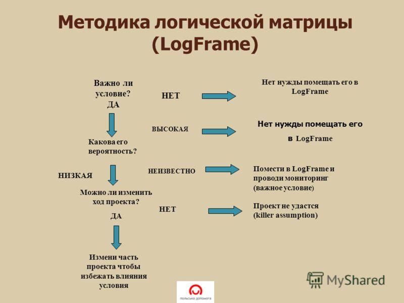 Важно ли условие? ДА Можно ли изменить ход проекта? ДА Измени часть проекта чтобы избежать влияния условия НЕТ Нет нужды помещать его в LogFrame Какова его вероятность? ВЫСОКАЯ Нет нужды помещать его в LogFrame НЕИЗВЕСТНО Помести в LogFrame и проводи