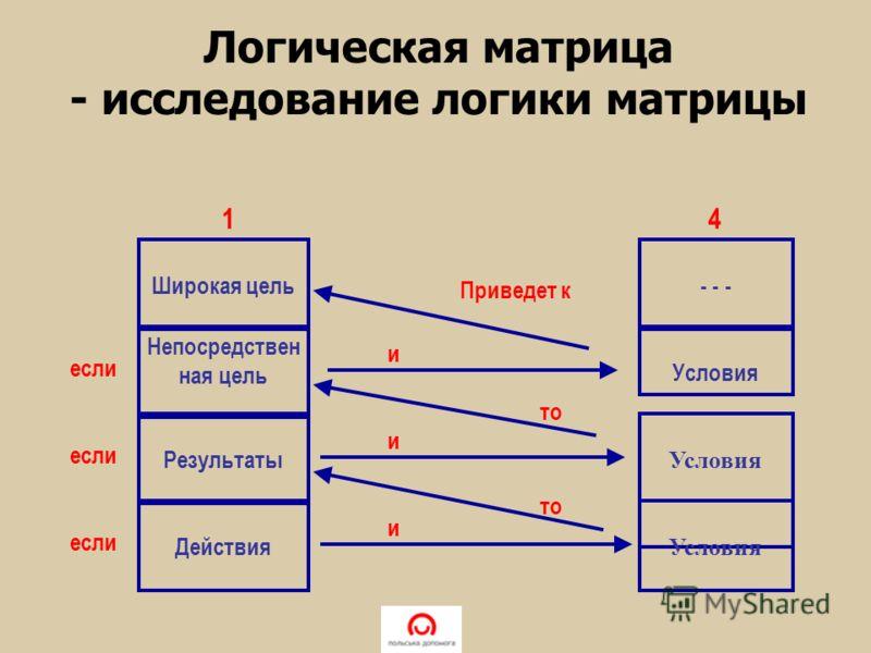 - - - Условия Широкая цель Непосредствен ная цель Результаты Действия 14 если и и и то Приведет к Логическая матрица - исследование логики матрицы