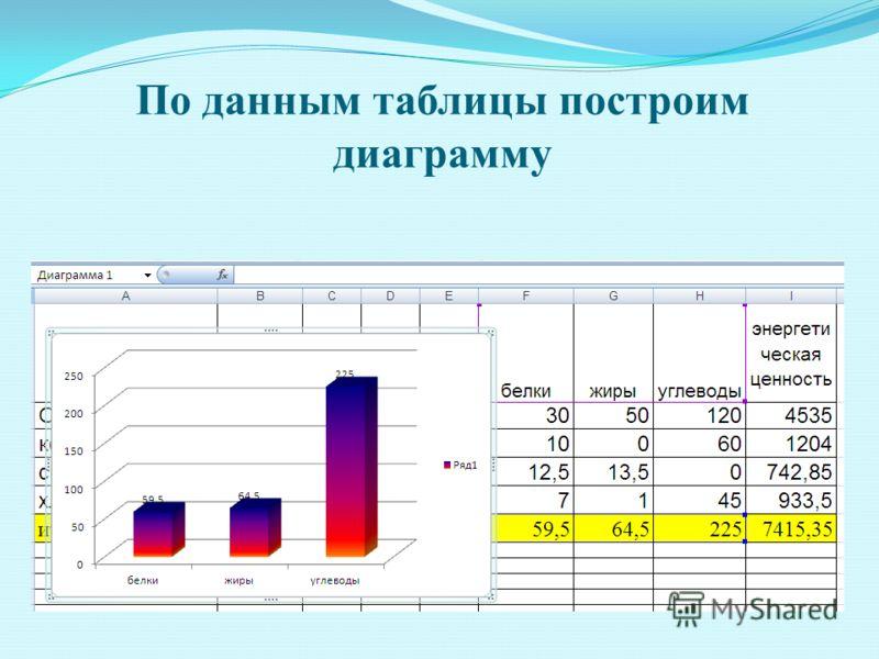 По данным таблицы построим диаграмму