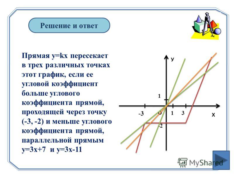 Решение и ответ У Х О -3 -2 31 1 Прямая y=kx пересекает в трех различных точках этот график, если ее угловой коэффициент больше углового коэффициента прямой, проходящей через точку (-3, -2) и меньше углового коэффициента прямой, параллельной прямым y