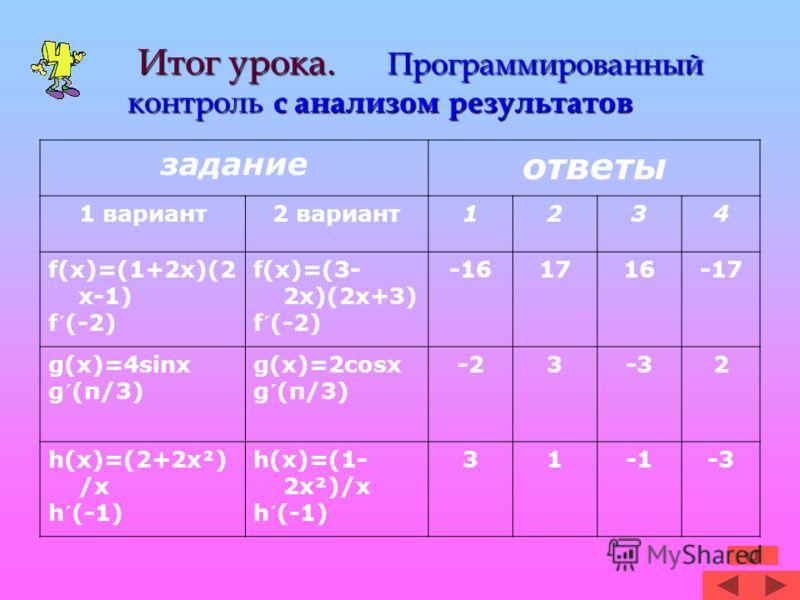 Итог урока. Программированный контроль с анализом результатов Итог урока. Программированный контроль с анализом результатов задание ответы 1 вариант2 вариант1234 f(x)=(1+2x)(2 x-1) f´(-2) f(x)=(3- 2x)(2x+3) f´(-2) -161716-17 g(x)=4sinx g´(π/3) g(x)=2