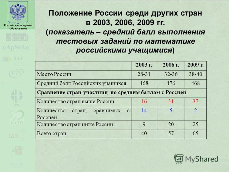 Российская академия образования Положение России среди других стран в 2003, 2006, 2009 гг. (показатель – средний балл выполнения тестовых заданий по математике российскими учащимися) 2003 г.2006 г.2009 г. Место России28-3132-3638-40 Средний балл Росс