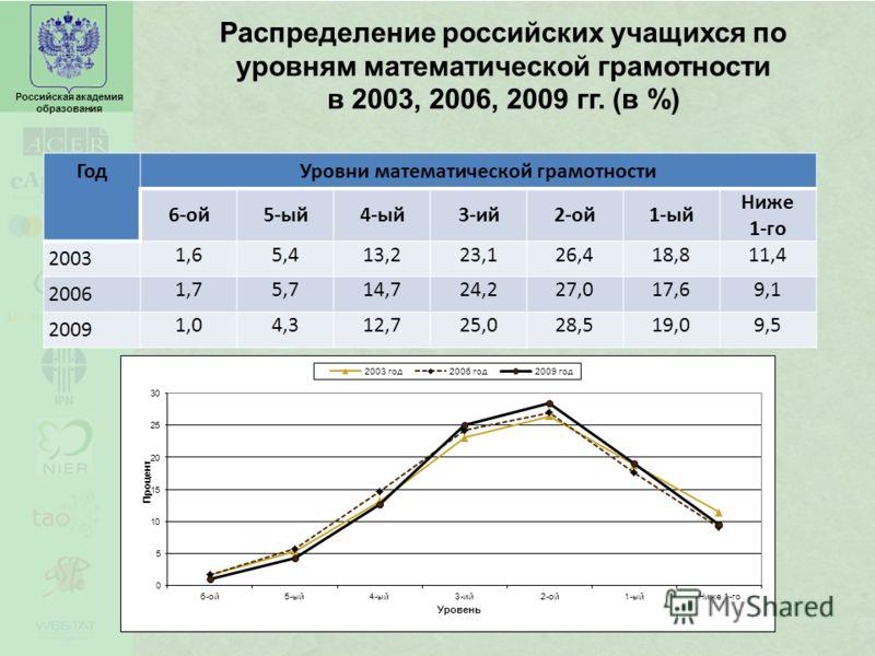 Российская академия образования Распределение российских учащихся по уровням математической грамотности в 2003, 2006, 2009 гг. (в %) ГодУровни математической грамотности 6-ой5-ый4-ый3-ий2-ой1-ый Ниже 1-го 2003 1,65,413,223,126,418,811,4 2006 1,75,714