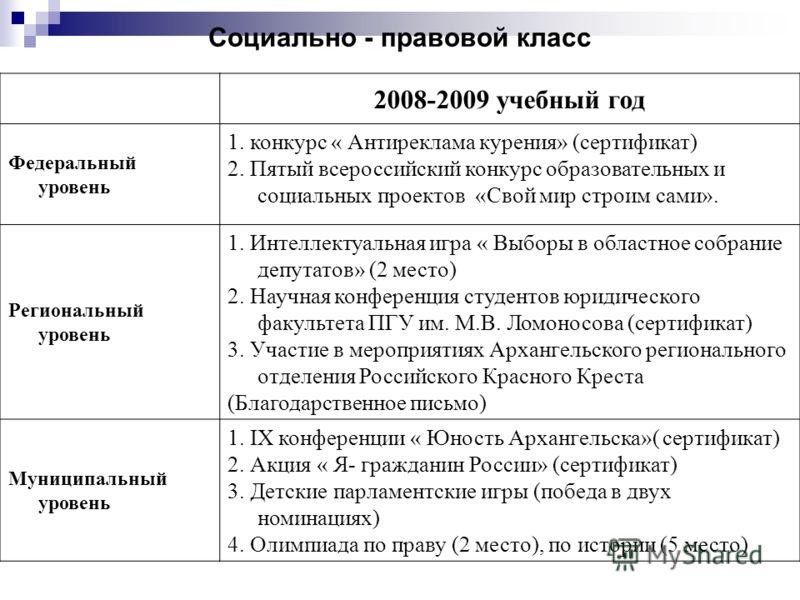 2008-2009 учебный год Федеральный уровень 1. конкурс « Антиреклама курения» (сертификат) 2. Пятый всероссийский конкурс образовательных и социальных проектов «Свой мир строим сами». Региональный уровень 1. Интеллектуальная игра « Выборы в областное с