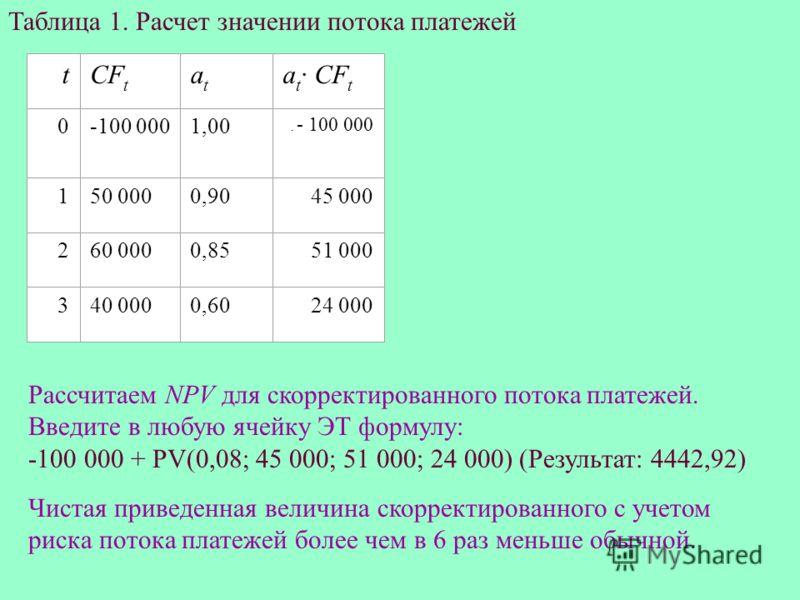 Таблица 1. Расчет значении потока платежей tСFtСFt atat at СFtat СFt 0-100 0001,00. - 100 000 150 0000,9045 000 260 0000,8551 000 340 0000,6024 000 Рассчитаем NPV для скорректированного потока платежей. Введите в любую ячейку ЭТ формулу: -100 000 + P
