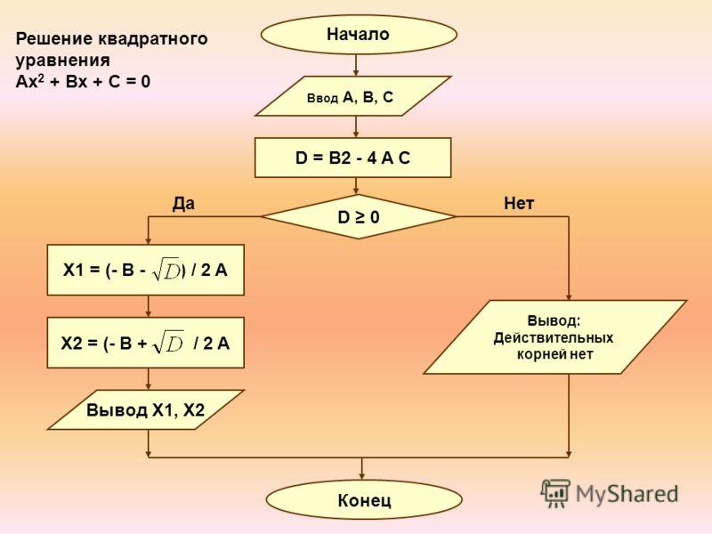 Решение квадратного уравнения Ax 2 + Bx + C = 0 D = B2 - 4 A C D 0 Вывод X1, X2 Начало Ввод A, B, C X1 = (- B - ) / 2 A X2 = (- B + ) / 2 A Конец ДаНет Вывод: Действительных корней нет