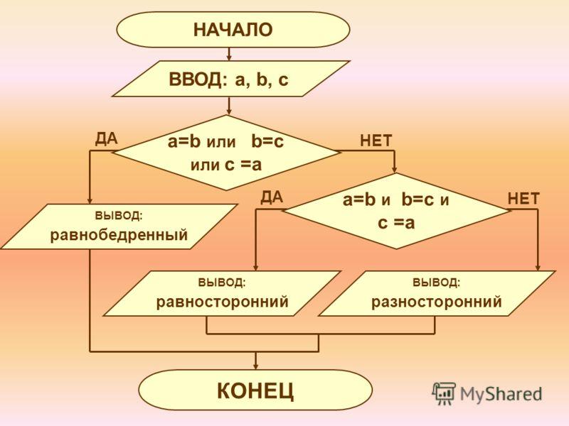 ДА НЕТ ВВОД: a, b, c НАЧАЛО КОНЕЦ ВЫВОД: равнобедренный ВЫВОД: равносторонний ВЫВОД: разносторонний a=b или b=c или c =a a=b и b=c и c =a НЕТ ДА