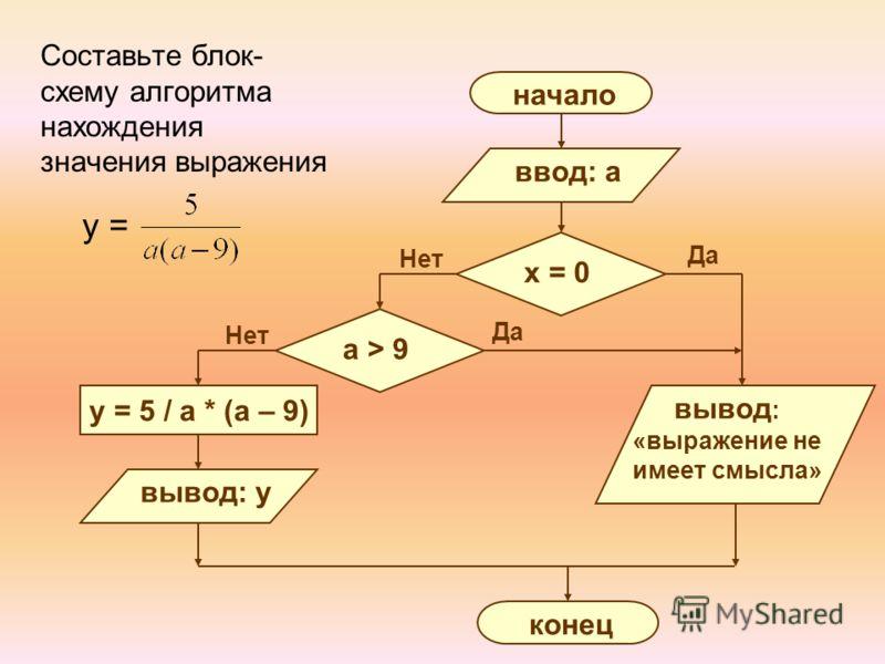 Составьте блок- схему алгоритма нахождения значения выражения y = Нет Да начало ввод: a y = 5 / a * (a – 9) x = 0 вывод : «выражение не имеет смысла» конец a > 9 вывод: y Нет
