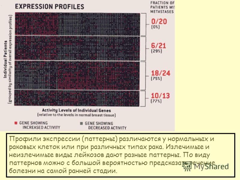 Профили экспрессии (паттерны) различаются у нормальных и раковых клеток или при различных типах рака. Излечимые и неизлечимые виды лейкозов дают разные паттерны. По виду паттернов можно с большой вероятностью предсказать течение болезни на самой ранн