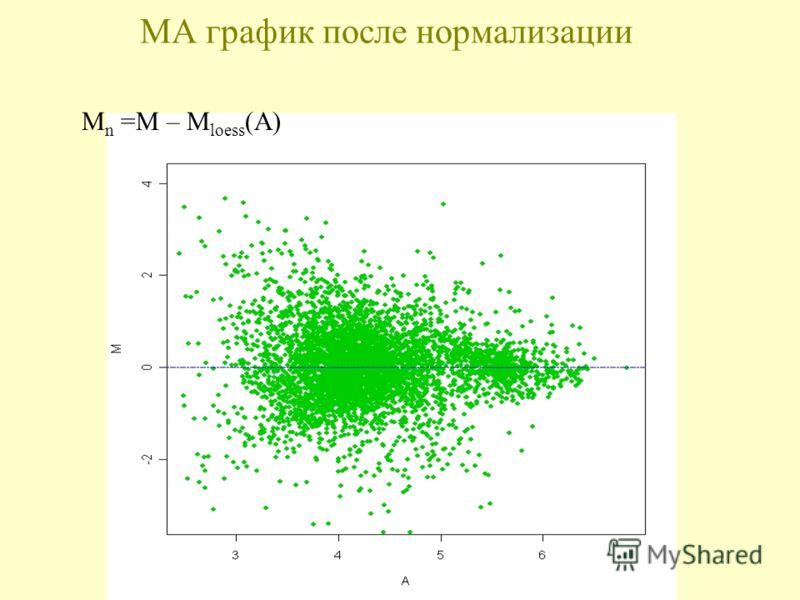 МА график после нормализации M n =M – M loess (A)