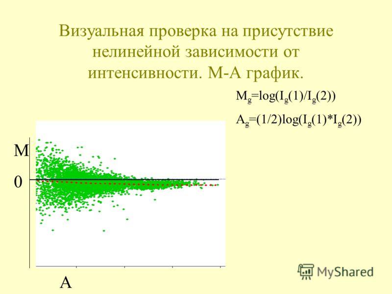 Визуальная проверка на присутствие нелинейной зависимости от интенсивности. М-А график. M g =log(I g (1)/I g (2)) A g =(1/2)log(I g (1)*I g (2)) A M0M0