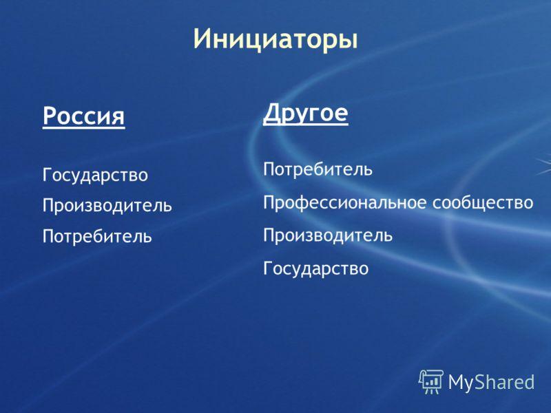 Инициаторы Россия Государство Производитель Потребитель Другое Потребитель Профессиональное сообщество Производитель Государство