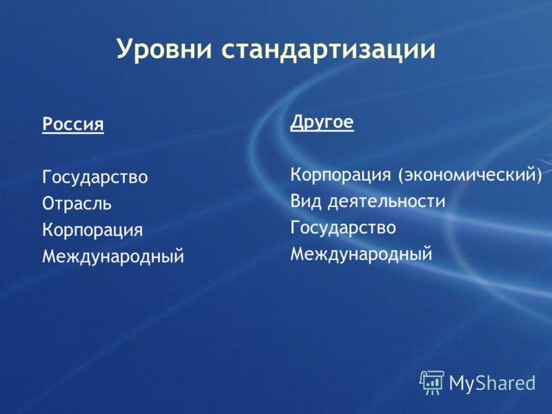 Уровни стандартизации Россия Государство Отрасль Корпорация Международный Другое Корпорация (экономический) Вид деятельности Государство Международный