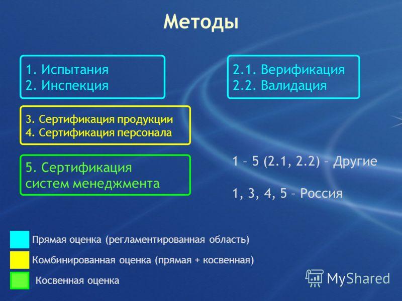 Методы 1. Испытания 2. Инспекция 3. Сертификация продукции 4. Сертификация персонала 5. Сертификация систем менеджмента 2.1. Верификация 2.2. Валидация Прямая оценка (регламентированная область) Комбинированная оценка (прямая + косвенная) Косвенная о