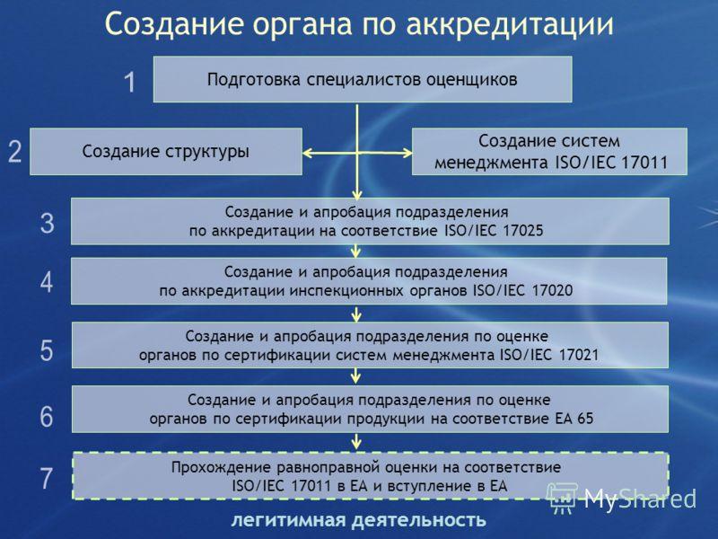 Создание органа по аккредитации Подготовка специалистов оценщиков Создание и апробация подразделения по аккредитации на соответствие ISO/IEC 17025 Создание и апробация подразделения по аккредитации инспекционных органов ISO/IEC 17020 Создание и апроб