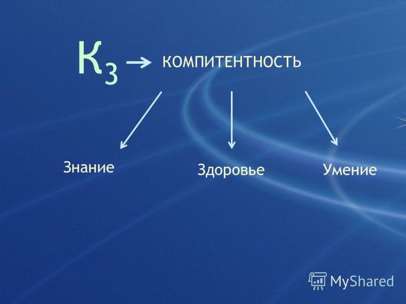 К3К3 КОМПИТЕНТНОСТЬ Здоровье Знание Умение