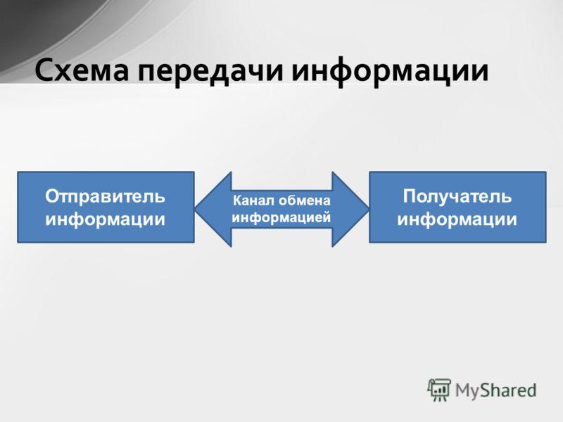 Схема передачи информации Отправитель информации Канал обмена информацией Получатель информации