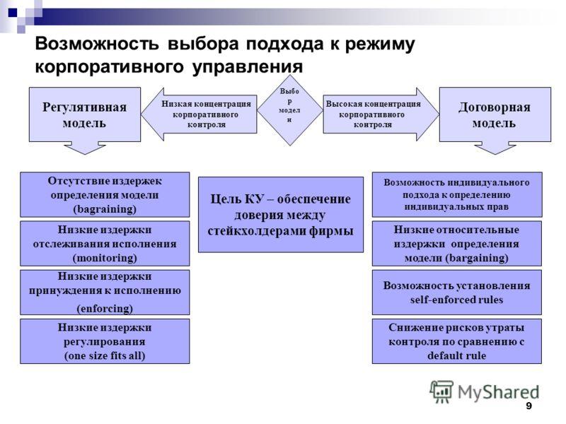 9 Возможность выбора подхода к режиму корпоративного управления Выбо р модел и Высокая концентрация корпоративного контроля Возможность индивидуального подхода к определению индивидуальных прав Низкие относительные издержки определения модели (bargai