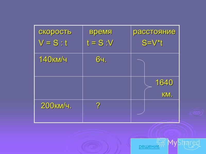 cкорость cкорость V = S : t V = S : t время время t = S :V t = S :Vрасстояние S=V*t S=V*t 140км/ч 140км/ч 6ч. 6ч. 1640 1640 км. км. 200км/ч. 200км/ч. ? решение