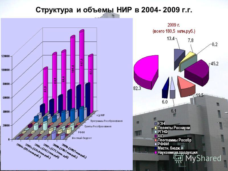 Структура и объемы НИР в 2004- 2009 г.г.