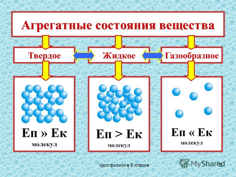 5 Агрегатные состояния вещества Твердое Еп » Ек молекул Еп > Ек молекул Еп « Ек молекул ЖидкоеГазообразное Урок физики в 8 классе