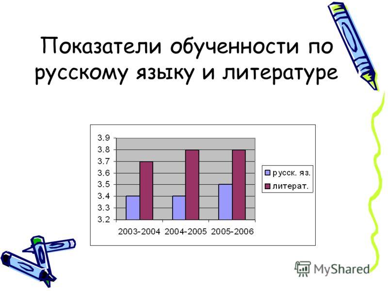 Показатели обученности по русскому языку и литературе