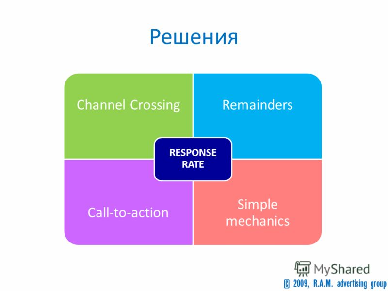 Решения Channel CrossingRemainders Call-to-action Simple mechanics RESPONSE RATE
