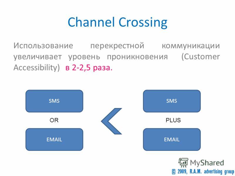 Channel Crossing Использование перекрестной коммуникации увеличивает уровень проникновения (Customer Accessibility) в 2-2,5 раза. SMS EMAIL OR SMS EMAIL PLUS