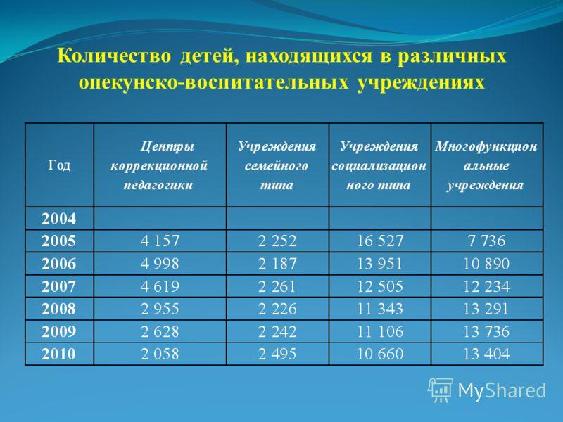 Количество детей, находящихся в различных опекунско-воспитательных учреждениях