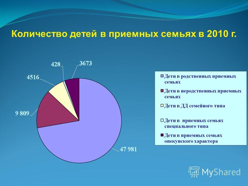 Количество детей в приемных семьях в 2010 г.