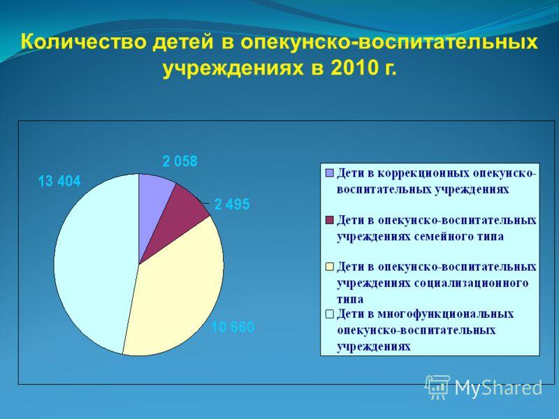 Количество детей в опекунско-воспитательных учреждениях в 2010 г.