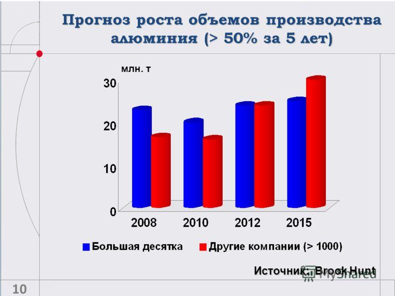 Прогноз роста объемов производства алюминия (> 50% за 5 лет) Источник: Brook Hunt млн. т 10