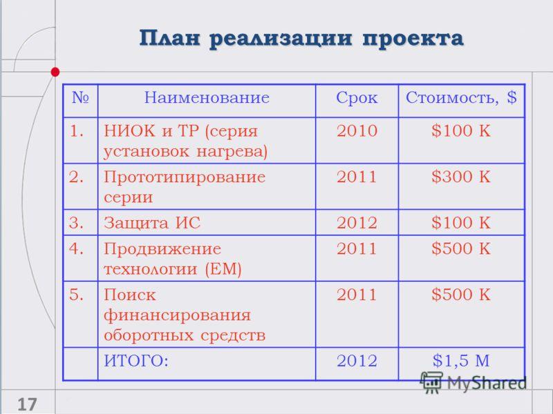 План реализации проекта 17 НаименованиеСрокСтоимость, $ 1.НИОК и ТР (серия установок нагрева) 2010$100 K 2.Прототипирование серии 2011$300 K 3.Защита ИС2012$100 K 4.Продвижение технологии (EM) 2011$500 K 5.Поиск финансирования оборотных средств 2011$