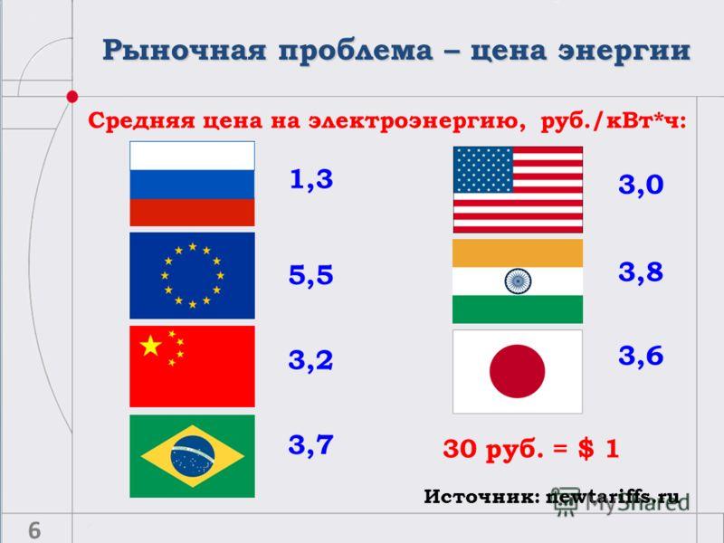 5,5 1,3 3,2 3,0 3,8 3,6 3,7 Источник: newtariffs.ru Средняя цена на электроэнергию, руб./кВт*ч: 30 руб. = $ 1 Рыночная проблема – цена энергии 6