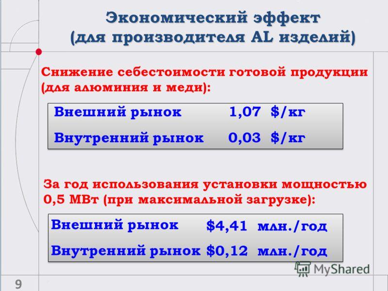 $4,41 млн./год Внутренний рынок $0,12 млн./год Снижение себестоимости готовой продукции (для алюминия и меди): За год использования установки мощностью 0,5 МВт (при максимальной загрузке): 0,03 $/кг 1,07 $/кг Внутренний рынок Внешний рынок Экономичес