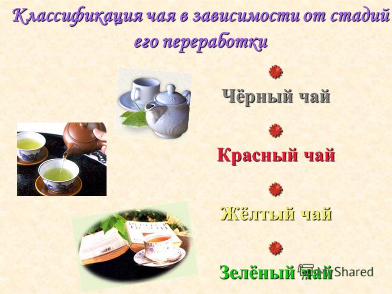 Классификация чая в зависимости от стадий его переработки Ч ёрный чай К расный чай Ж ёлтый чай З елёный чай
