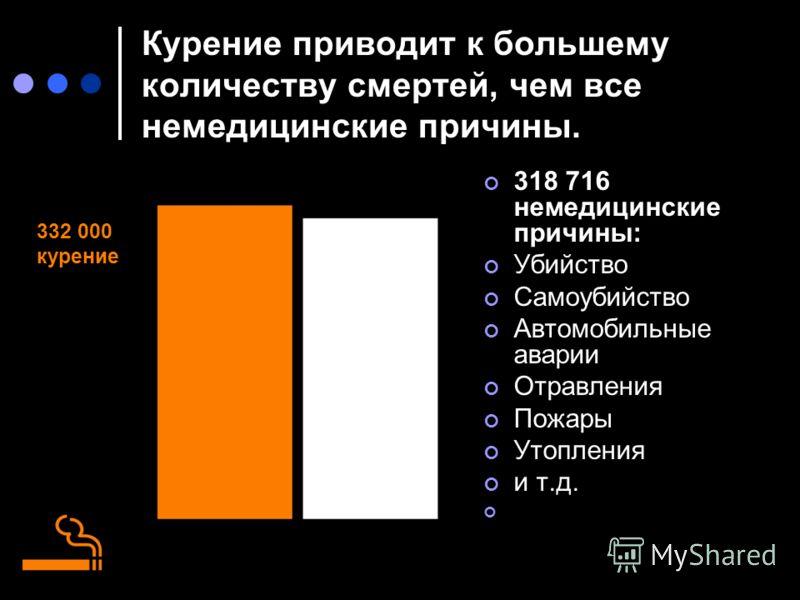 Курение приводит к большему количеству смертей, чем все немедицинские причины. 318 716 немедицинские причины: Убийство Самоубийство Автомобильные аварии Отравления Пожары Утопления и т.д. 332 000 курение