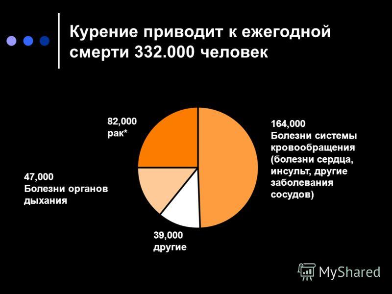 Курение приводит к ежегодной смерти 332.000 человек 39,000 другие 164,000 Болезни системы кровообращения (болезни сердца, инсульт, другие заболевания сосудов) 82,000 рак* 47,000 Болезни органов дыхания 39,000 другие