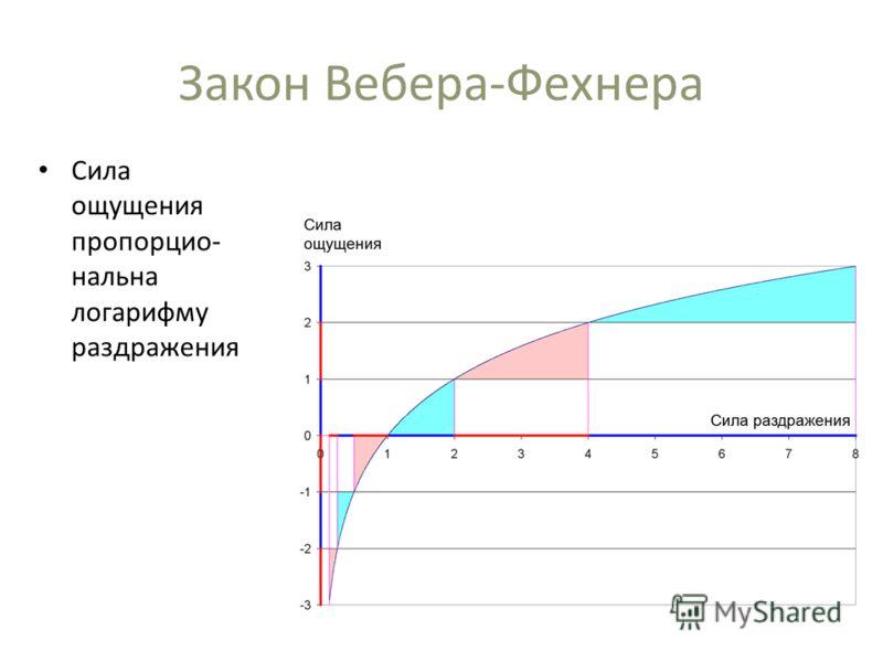 Закон Вебера-Фехнера Сила ощущения пропорцио- нальна логарифму раздражения