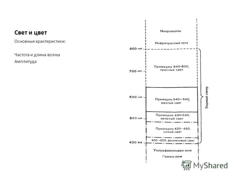 Свет и цвет Основные храктеристики: Частота и длина волны Амплитуда