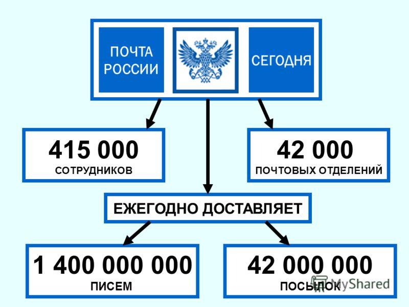СЕГОДНЯ ПОЧТА РОССИИ 415 000 СОТРУДНИКОВ 42 000 ПОЧТОВЫХ ОТДЕЛЕНИЙ 1 400 000 000 ПИСЕМ 42 000 000 ПОСЫЛОК ЕЖЕГОДНО ДОСТАВЛЯЕТ